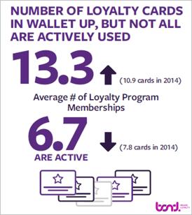 Loyalty_Card_Membership
