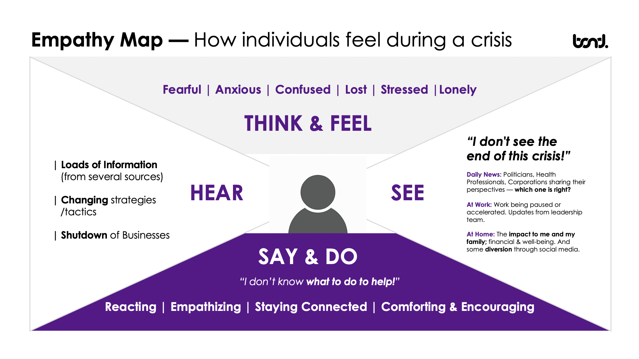 empathy map covid